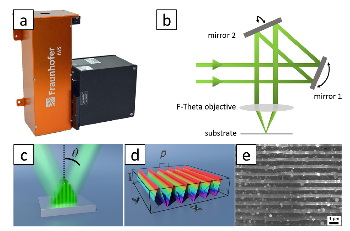 Development of a scanner-based direct laser interference